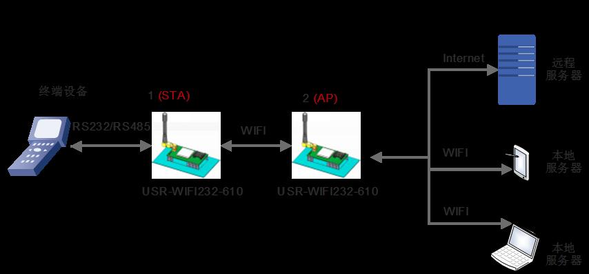 rs232/485wifi串口服务器rj45转wifi模块 usr-wifi232